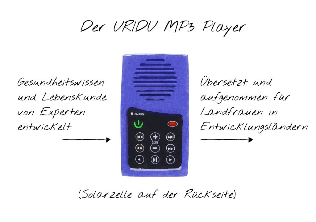 MP3 Player von Uridu